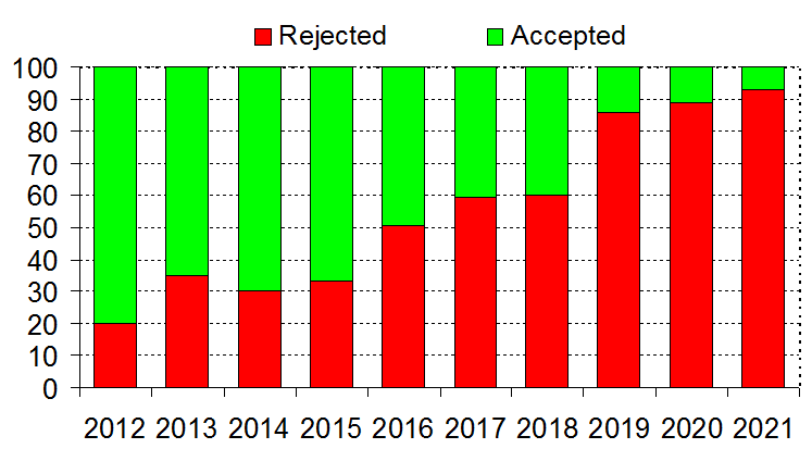 Rejection rate